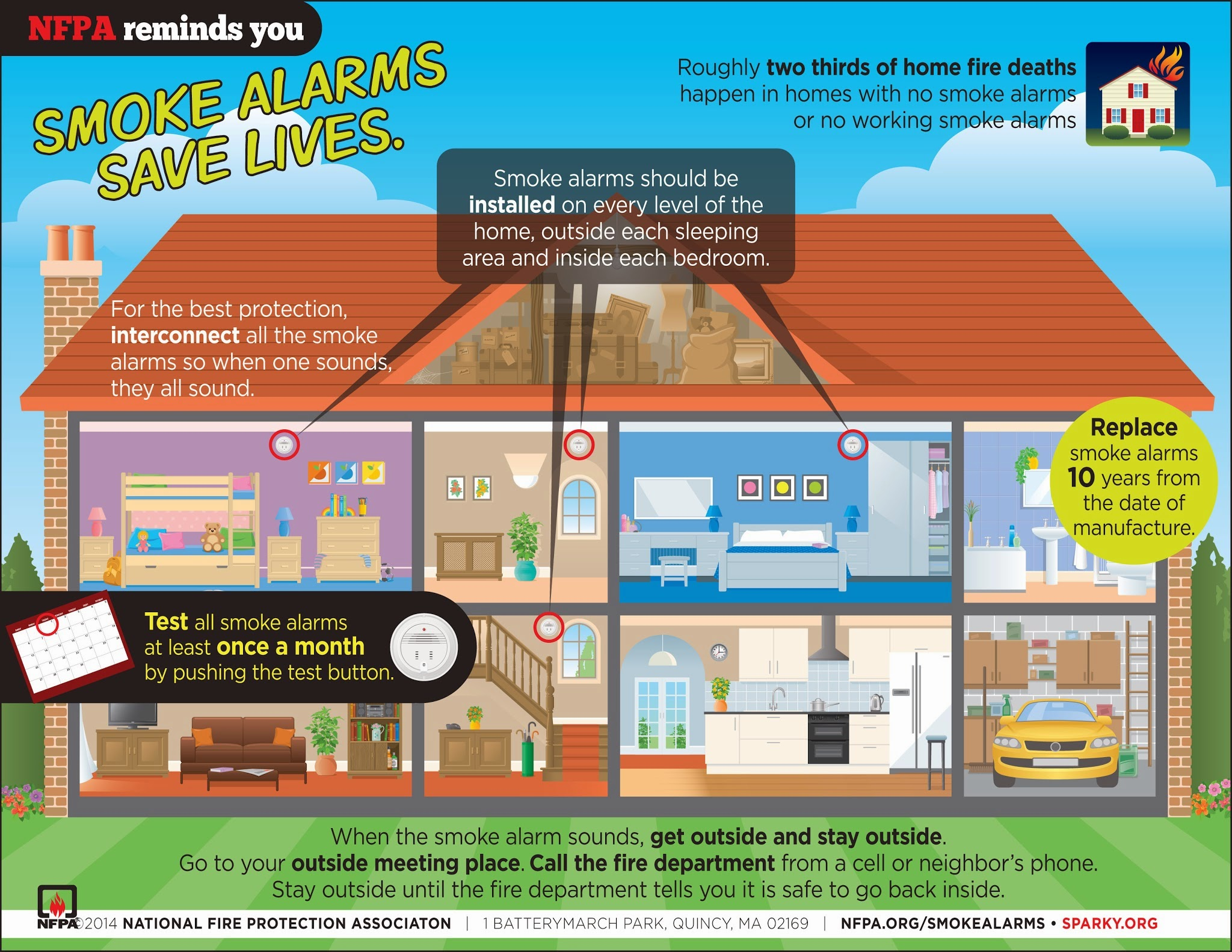 Smoke Alarms Save Lives Infographic